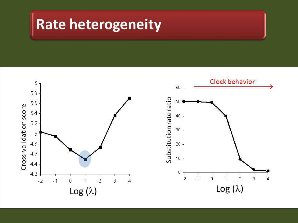 Cross-validation score Substitution rate ratio Log ( ) Clock behavior Rate heterogeneity