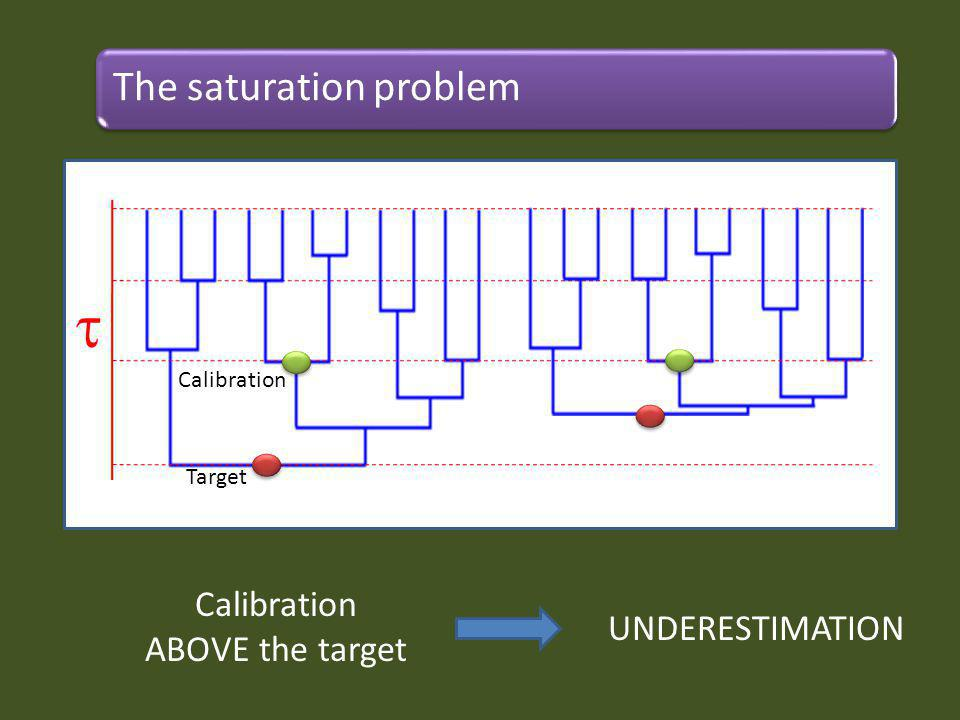 Target Calibration Calibration ABOVE the target UNDERESTIMATION The saturation problem