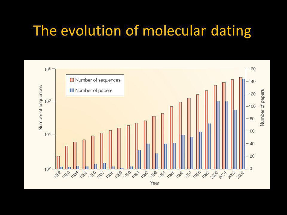 The evolution of molecular dating