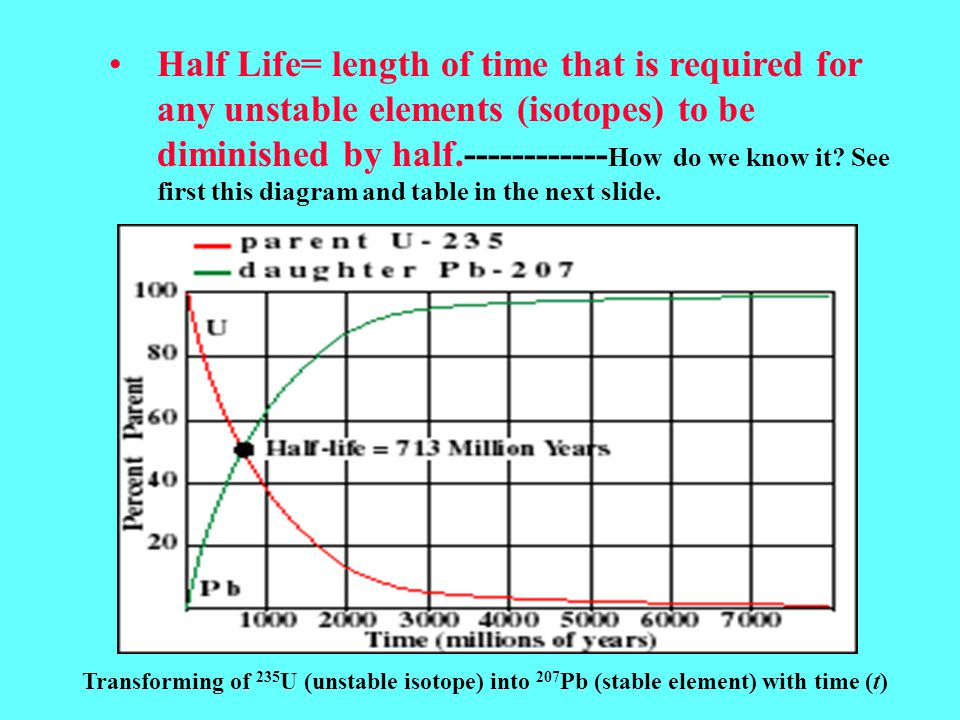 Half Life= length of time that is required for any unstable elements (isotopes) to be diminished by half.------------ How do we know it.