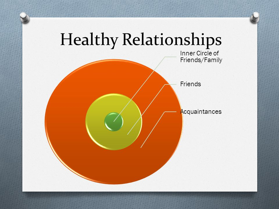 Healthy Relationships Inner Circle of Friends/Family Friends Acquaintances