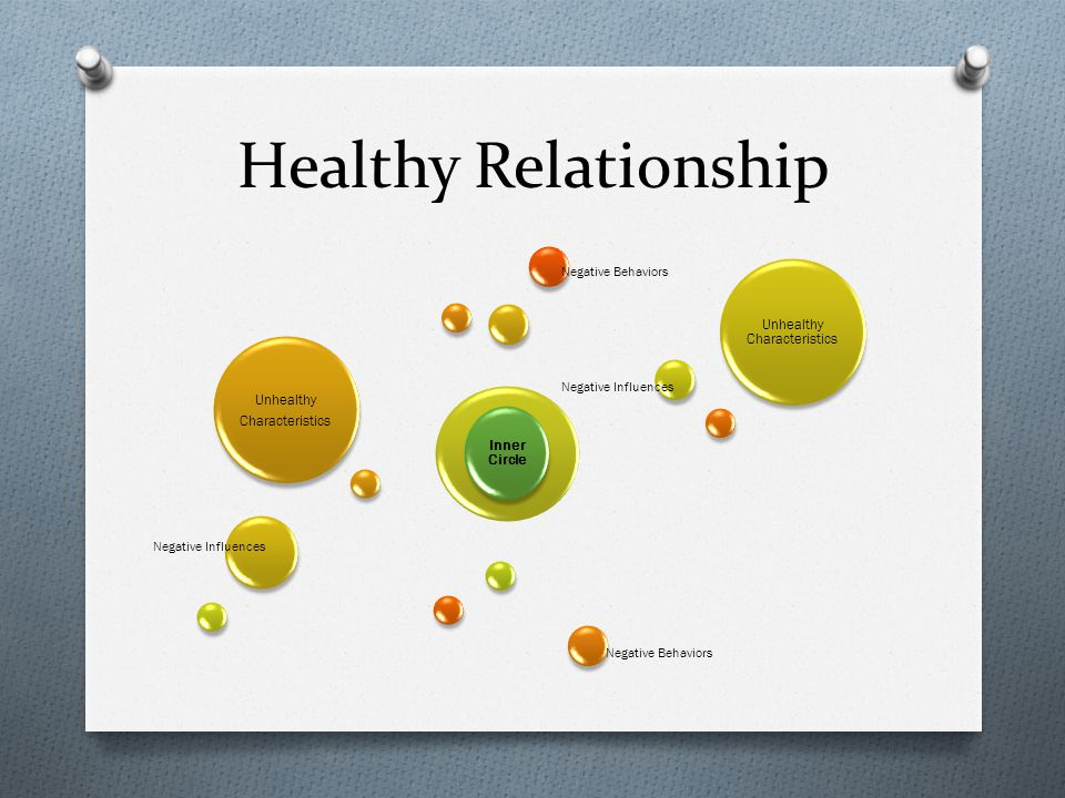 Healthy Relationship Inner Circle Unhealthy Characteristics Unhealthy Characteristics Negative Influences Negative Behaviors Negative Influences