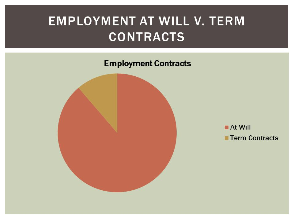 EMPLOYMENT AT WILL V. TERM CONTRACTS