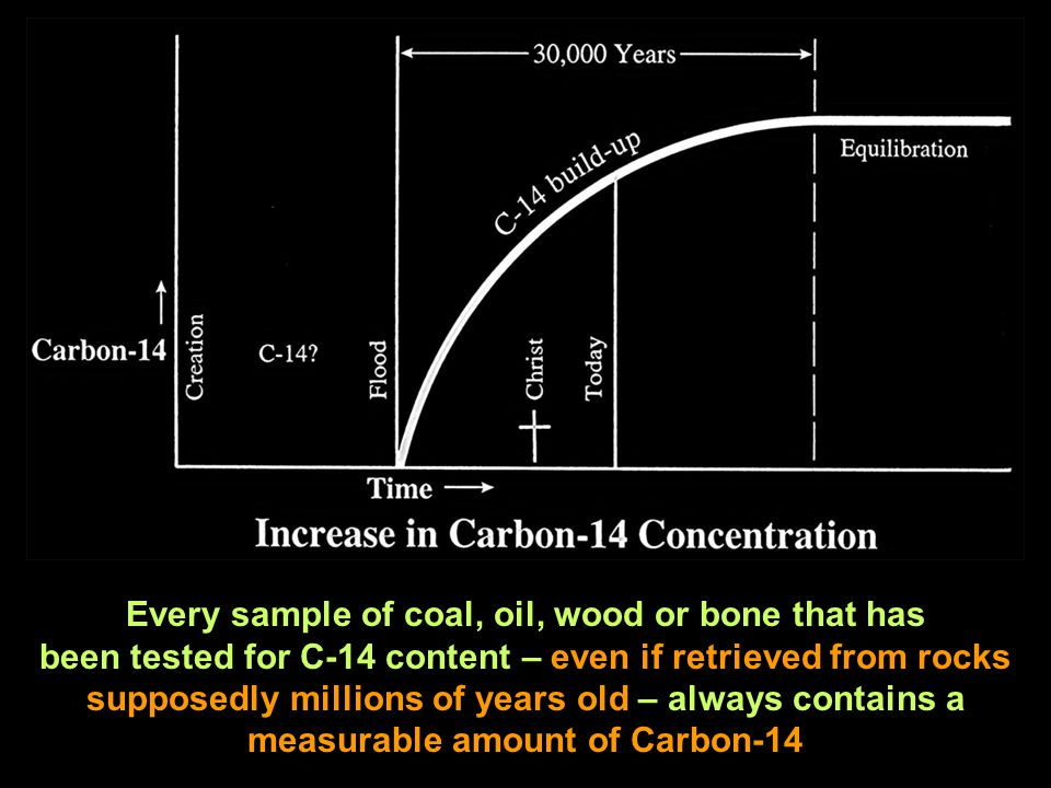 Every sample of coal, oil, wood or bone that has been tested for C-14 content – even if retrieved from rocks supposedly millions of years old – always contains a measurable amount of Carbon-14