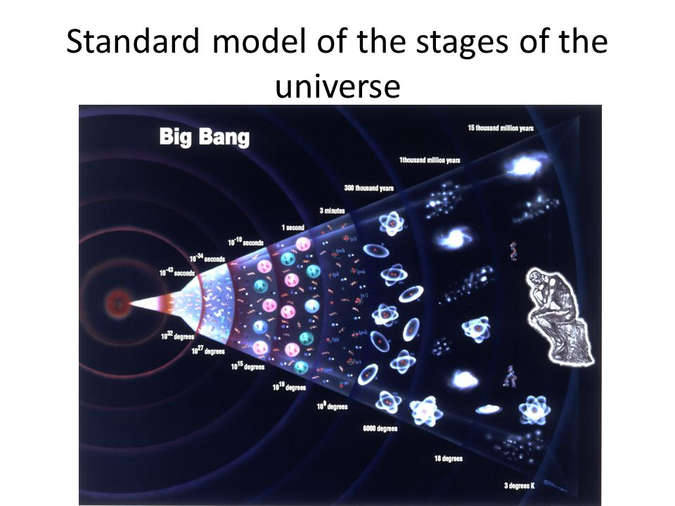 Standard model of the stages of the universe