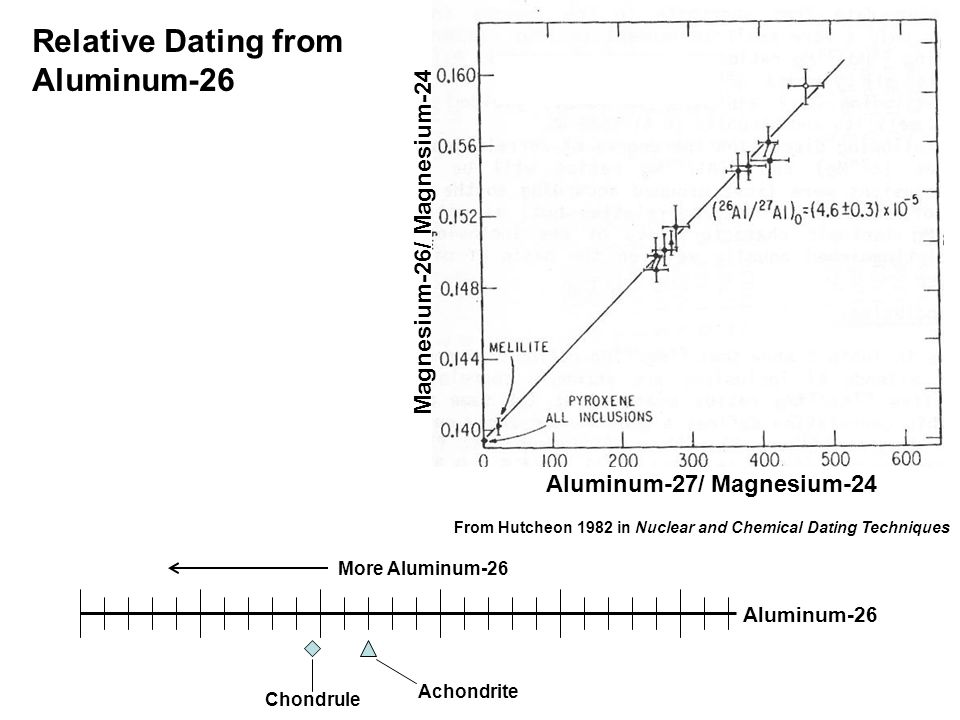 Aluminum-27/ Magnesium-24 Magnesium-26/ Magnesium-24 From Hutcheon 1982 in Nuclear and Chemical Dating Techniques More Aluminum-26 Aluminum-26 Achondrite Chondrule Relative Dating from Aluminum-26