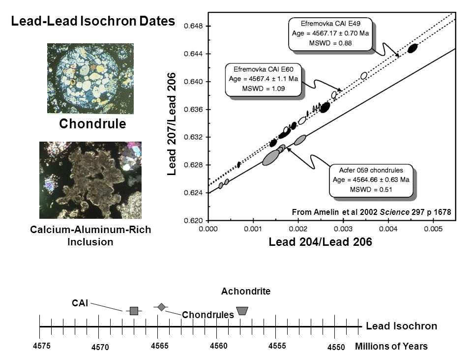Lead 207/Lead 206 4575 4570 456545604555 4550 Millions of Years Lead Isochron Achondrite Chondrules CAI Lead-Lead Isochron Dates Lead 204/Lead 206 Chondrule Calcium-Aluminum-Rich Inclusion From Amelin et al 2002 Science 297 p 1678