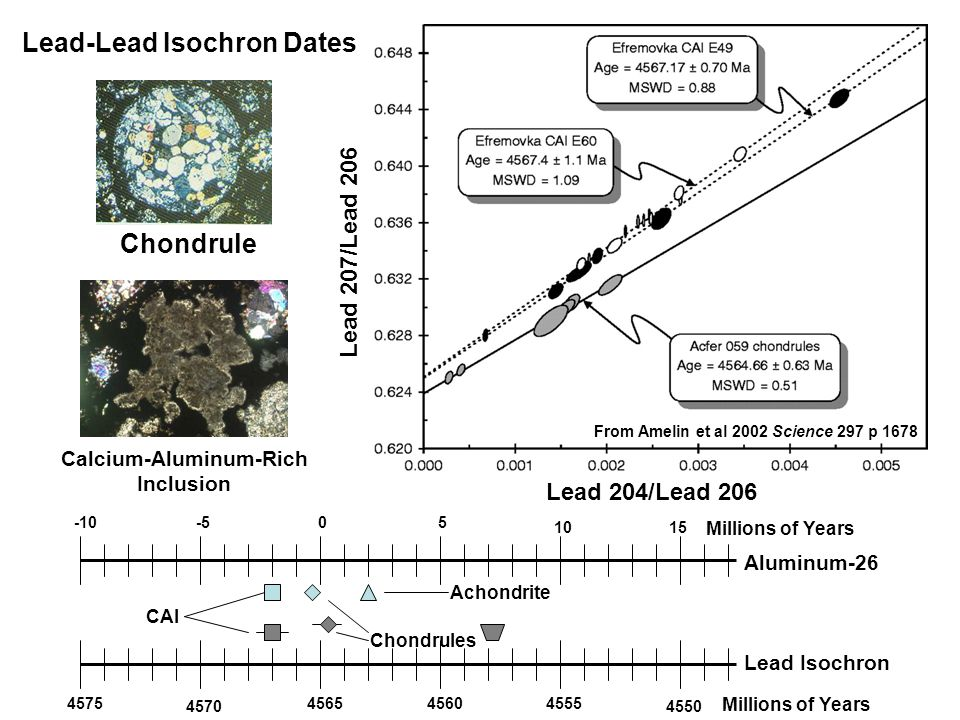 Lead 204/Lead 206 Lead 207/Lead 206 4575 4570 456545604555 4550 05 1015 -5-10 Millions of Years Aluminum-26 Millions of Years Lead Isochron Achondrite Chondrules CAI Lead-Lead Isochron Dates Chondrule Calcium-Aluminum-Rich Inclusion From Amelin et al 2002 Science 297 p 1678