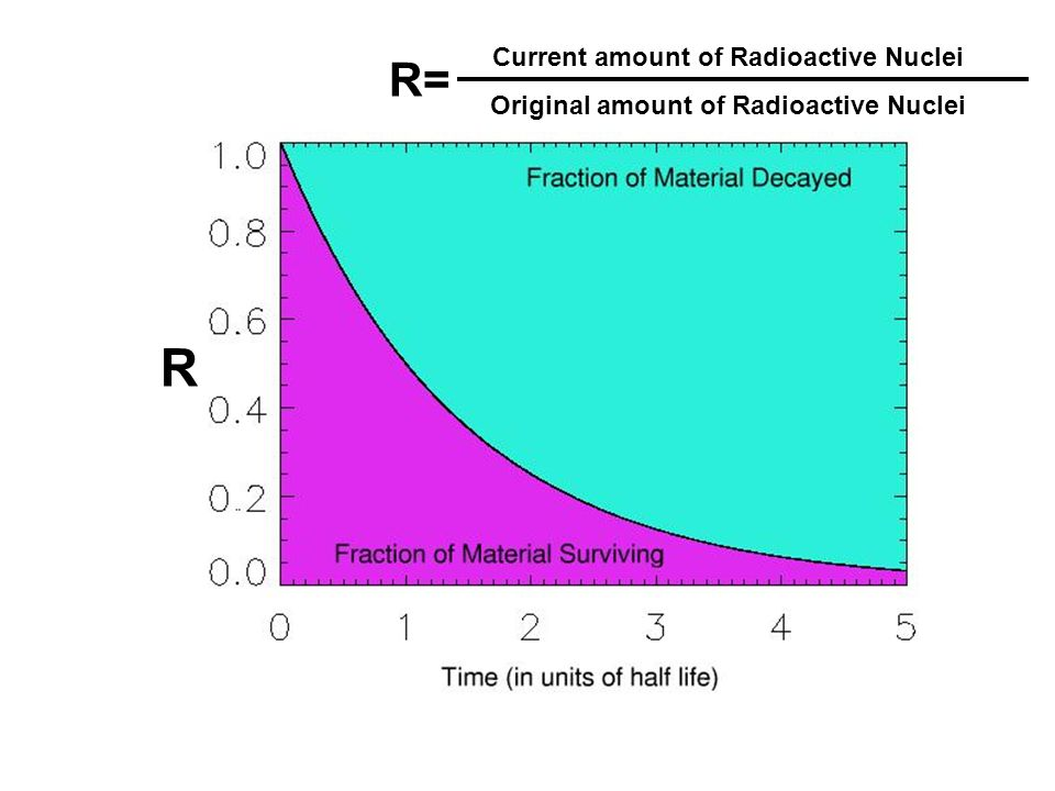 R R= Current amount of Radioactive Nuclei Original amount of Radioactive Nuclei