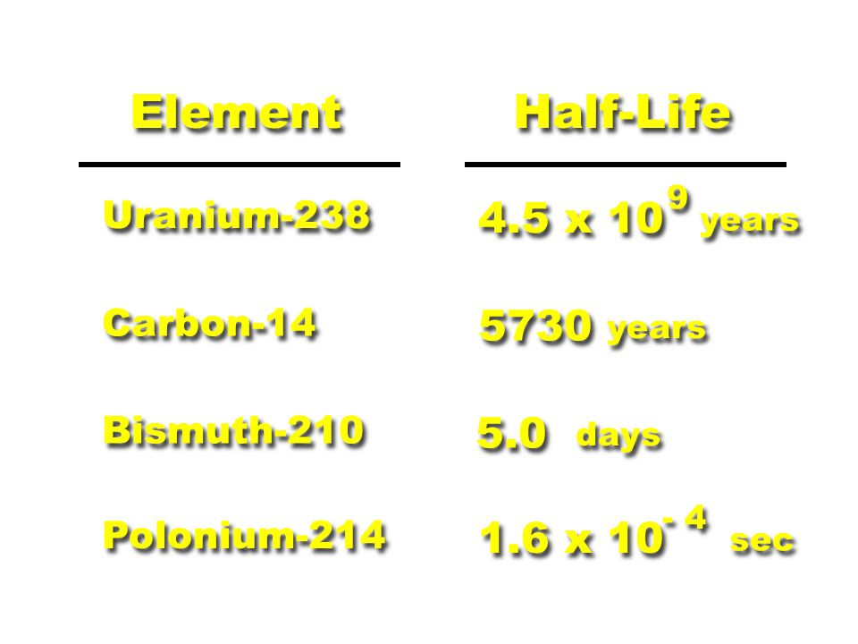 Half-Life Element Uranium-238 4.5 x 10 years 9 9 Carbon-14 5730 years Bismuth-210 5.0 days Polonium-214 1.6 x 10 sec - 4