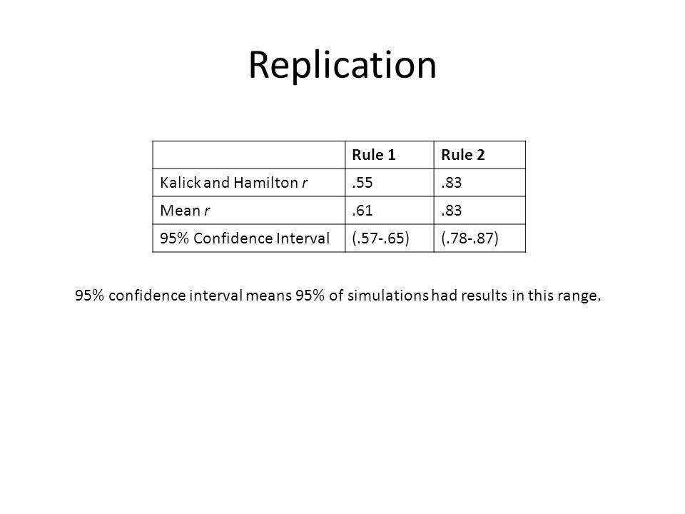 Replication Rule 1Rule 2 Kalick and Hamilton r.55.83 Mean r.61.83 95% Confidence Interval(.57-.65)(.78-.87) 95% confidence interval means 95% of simulations had results in this range.