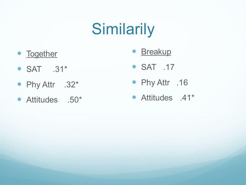 Similarily Together SAT.31* Phy Attr.32* Attitudes.50* Breakup SAT.17 Phy Attr.16 Attitudes.41*