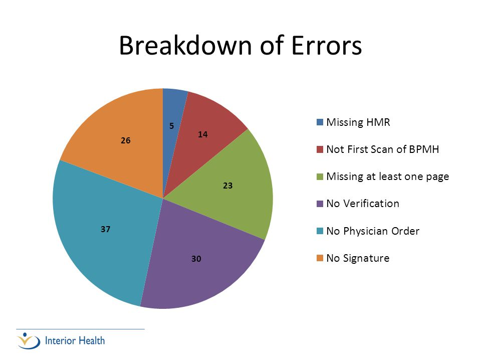 Breakdown of Errors