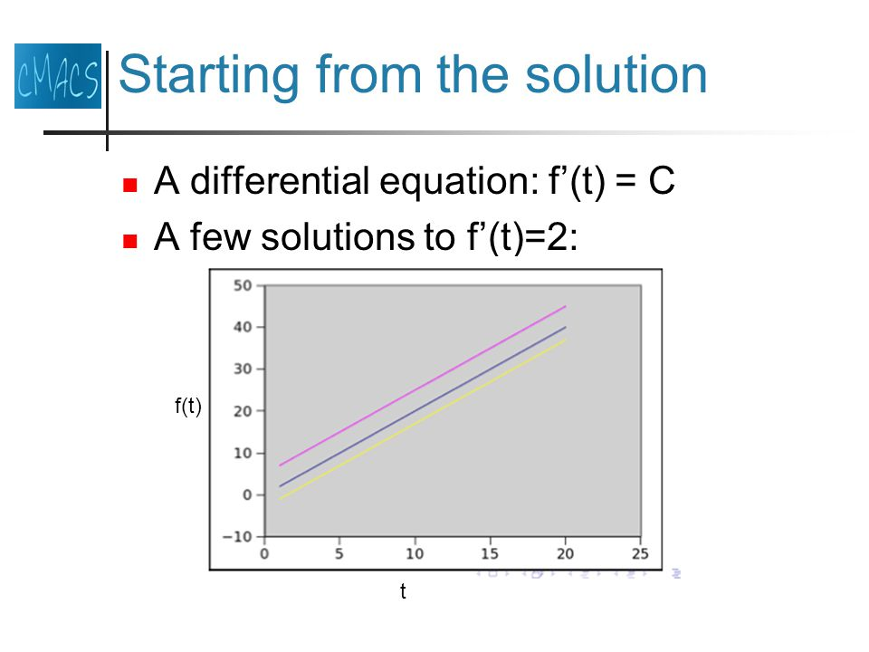 Starting from the solution A differential equation: f(t) = C A few solutions to f(t)=2: t f(t)