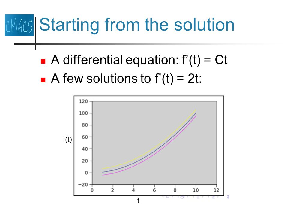 Starting from the solution A differential equation: f(t) = Ct A few solutions to f(t) = 2t: t f(t)