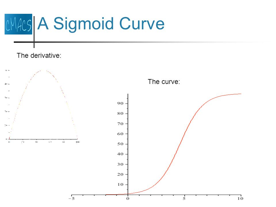 A Sigmoid Curve The derivative: The curve:
