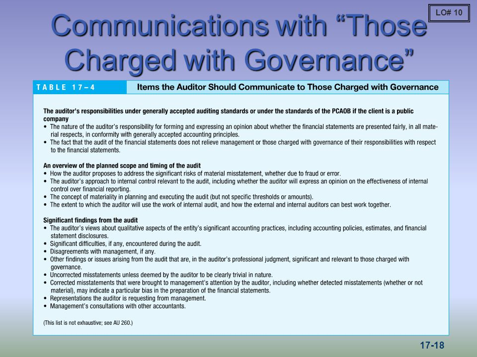Communications with Those Charged with Governance LO#