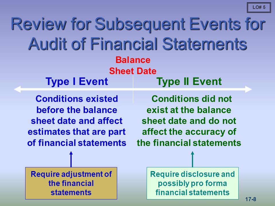 Review for Subsequent Events for Audit of Financial Statements Balance Sheet Date Type I Event Conditions existed before the balance sheet date and affect estimates that are part of financial statements Type II Event Conditions did not exist at the balance sheet date and do not affect the accuracy of the financial statements Require adjustment of the financial statements Require disclosure and possibly pro forma financial statements LO#
