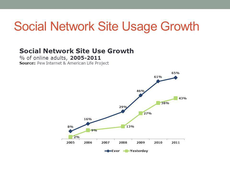 Social Network Site Usage Growth Social Network Site Use Growth % of online adults, Source: Pew Internet & American Life Project