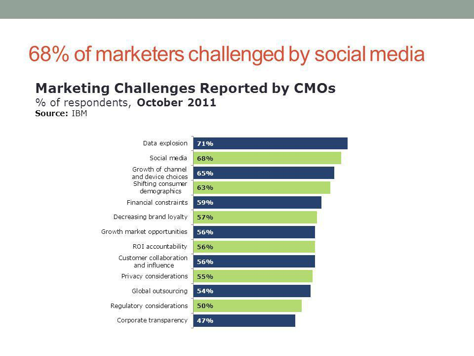 68% of marketers challenged by social media Marketing Challenges Reported by CMOs % of respondents, October 2011 Source: IBM