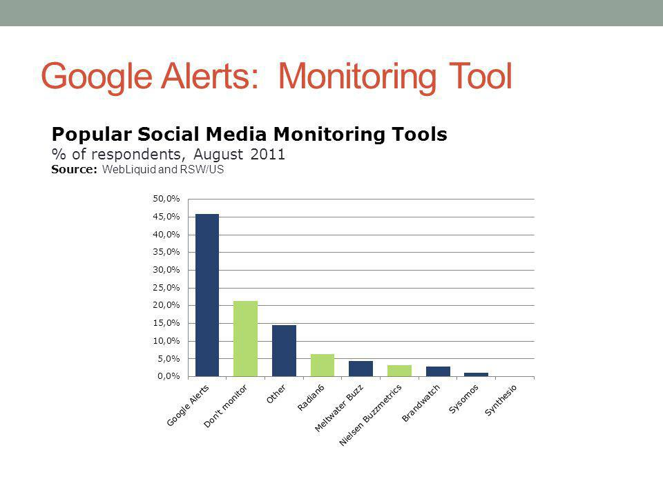 Google Alerts: Monitoring Tool Popular Social Media Monitoring Tools % of respondents, August 2011 Source: WebLiquid and RSW/US