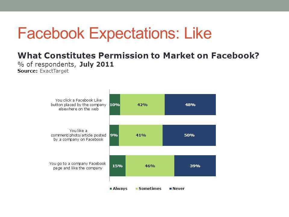 Facebook Expectations: Like What Constitutes Permission to Market on Facebook.