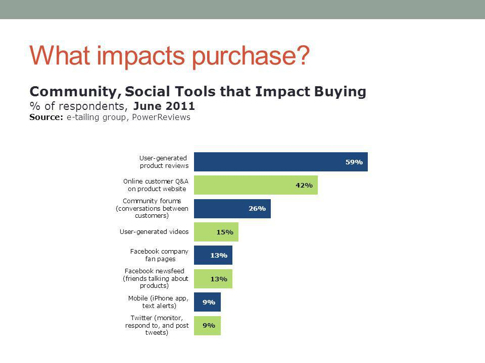 What impacts purchase.