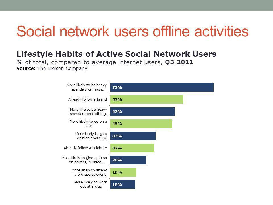Social network users offline activities Lifestyle Habits of Active Social Network Users % of total, compared to average internet users, Q Source: The Nielsen Company