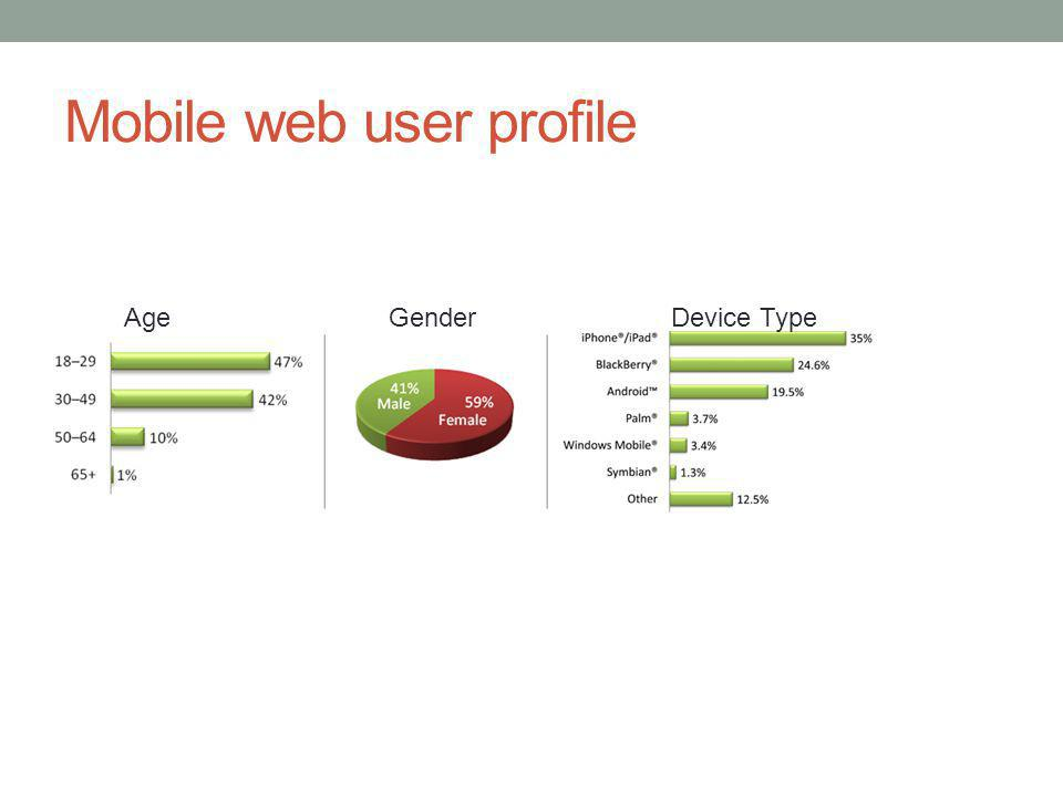 Mobile web user profile AgeGenderDevice Type