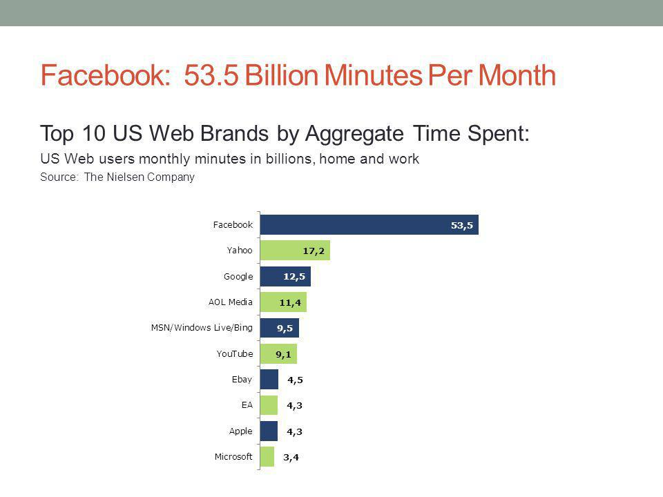 Facebook: 53.5 Billion Minutes Per Month Top 10 US Web Brands by Aggregate Time Spent: US Web users monthly minutes in billions, home and work Source: The Nielsen Company