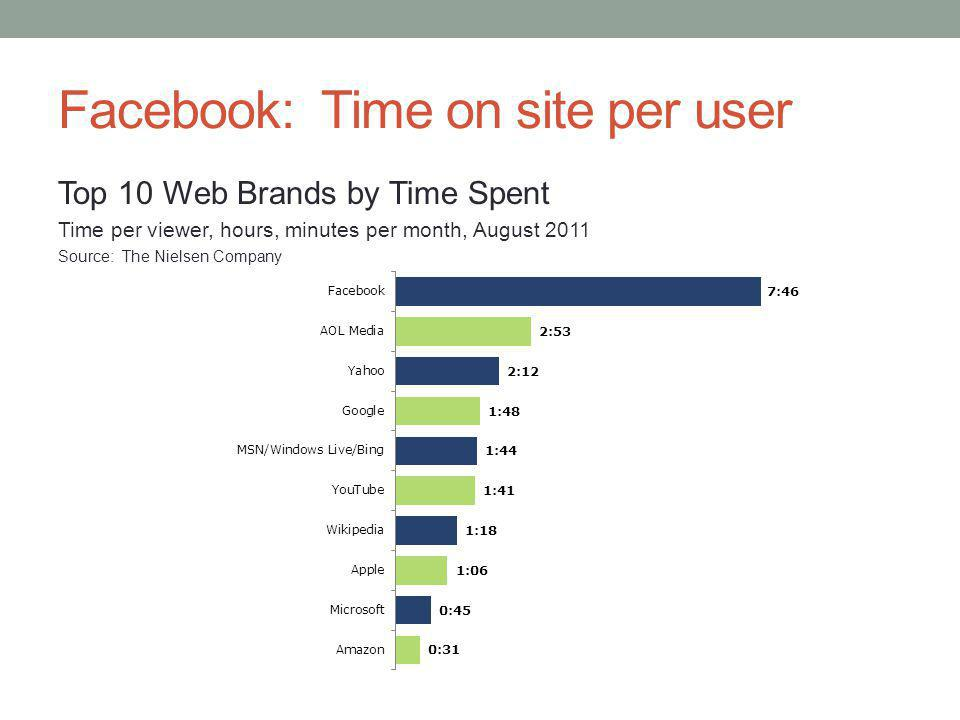 Facebook: Time on site per user Top 10 Web Brands by Time Spent Time per viewer, hours, minutes per month, August 2011 Source: The Nielsen Company