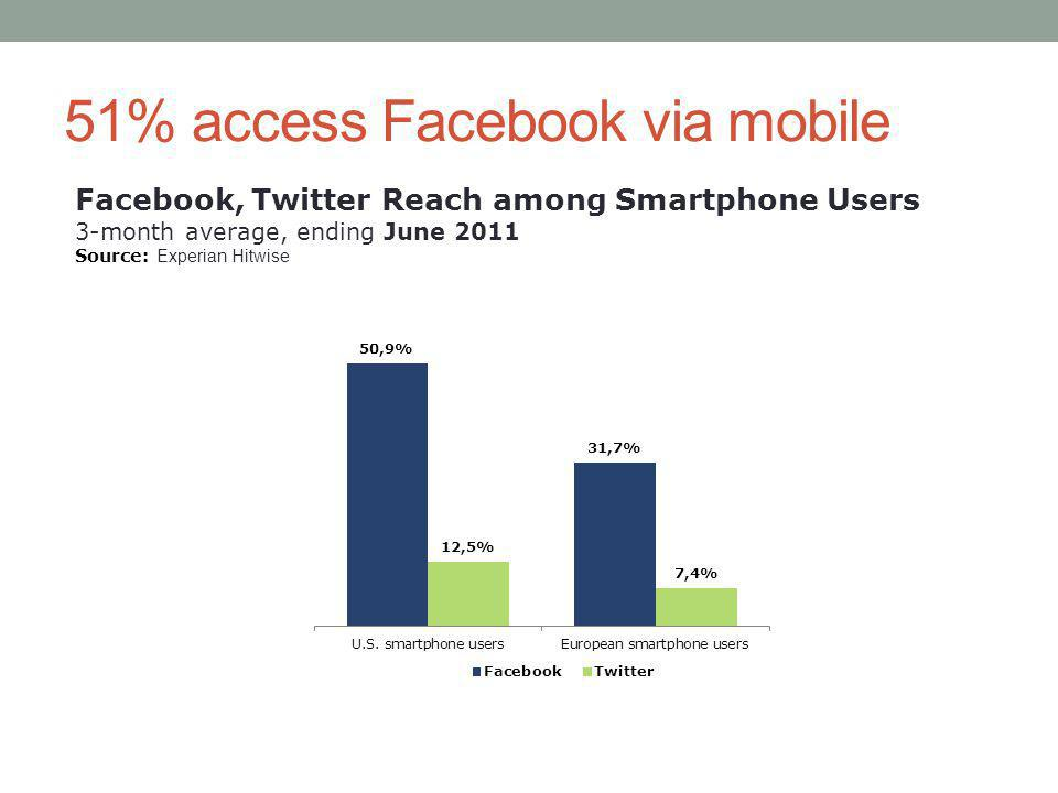 51% access Facebook via mobile Facebook, Twitter Reach among Smartphone Users 3-month average, ending June 2011 Source: Experian Hitwise