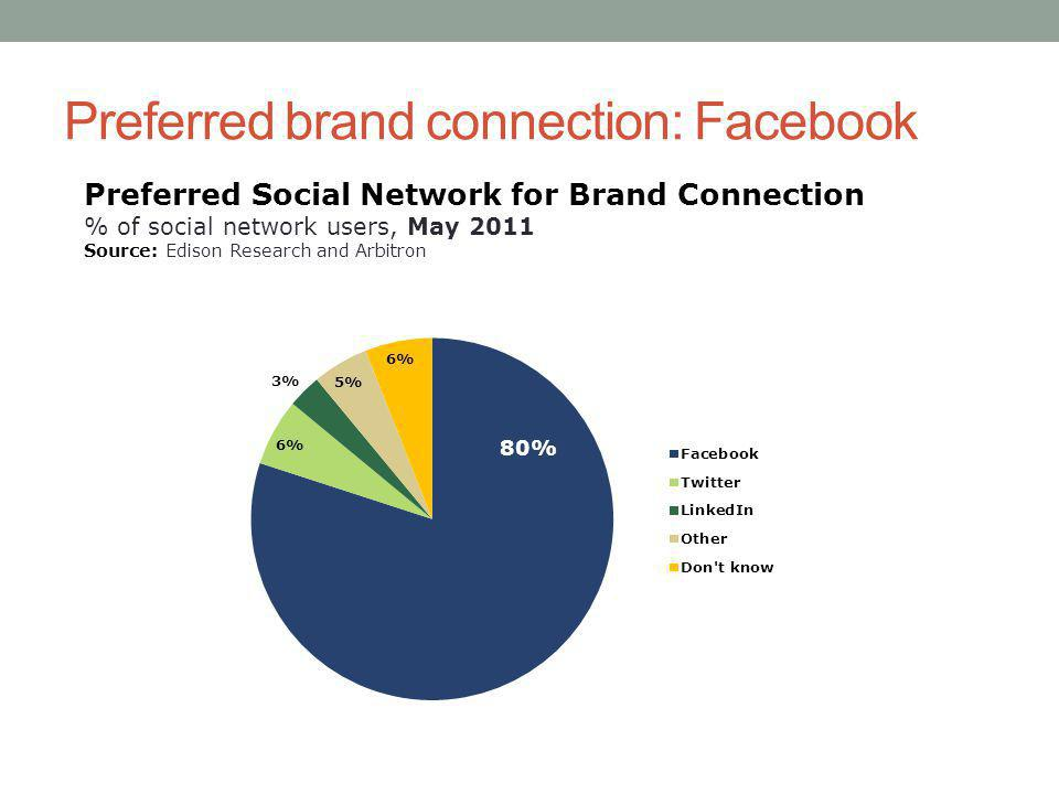 Preferred brand connection: Facebook Preferred Social Network for Brand Connection % of social network users, May 2011 Source: Edison Research and Arbitron