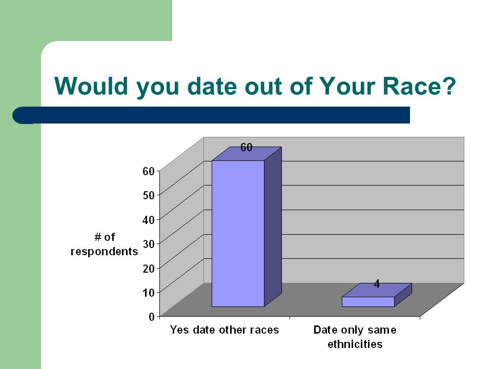 Would you date out of Your Race