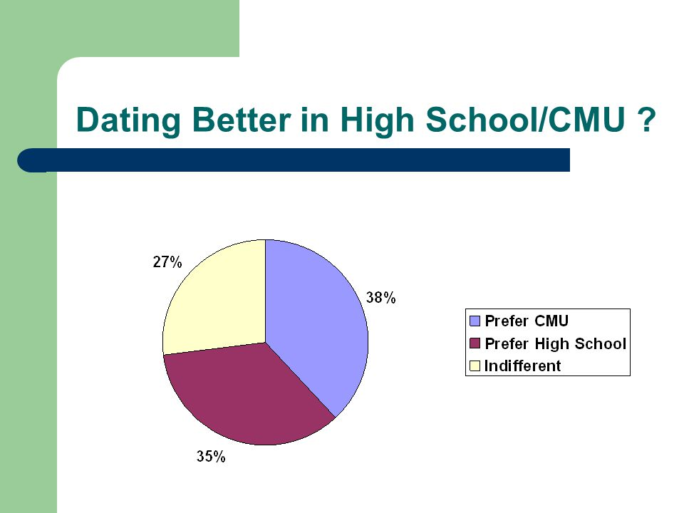 Dating Better in High School/CMU
