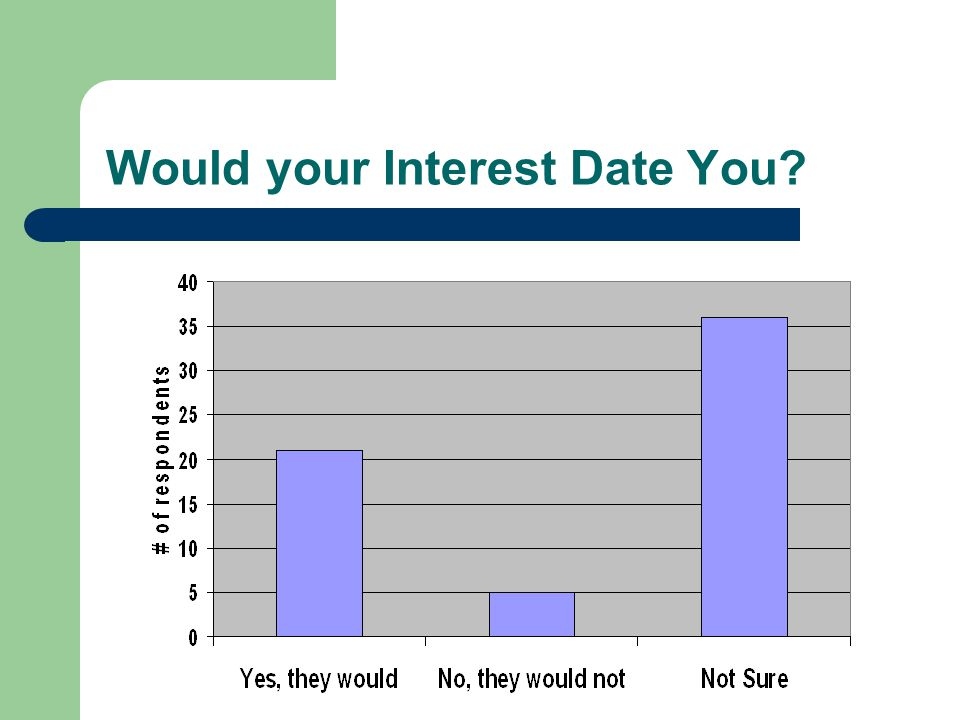 Would your Interest Date You