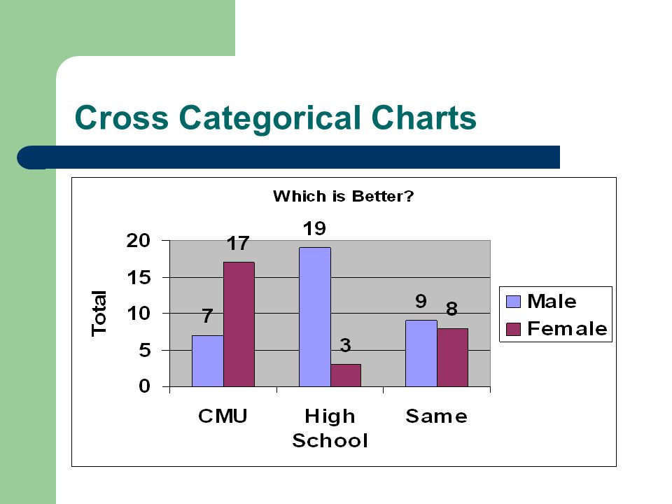 Cross Categorical Charts
