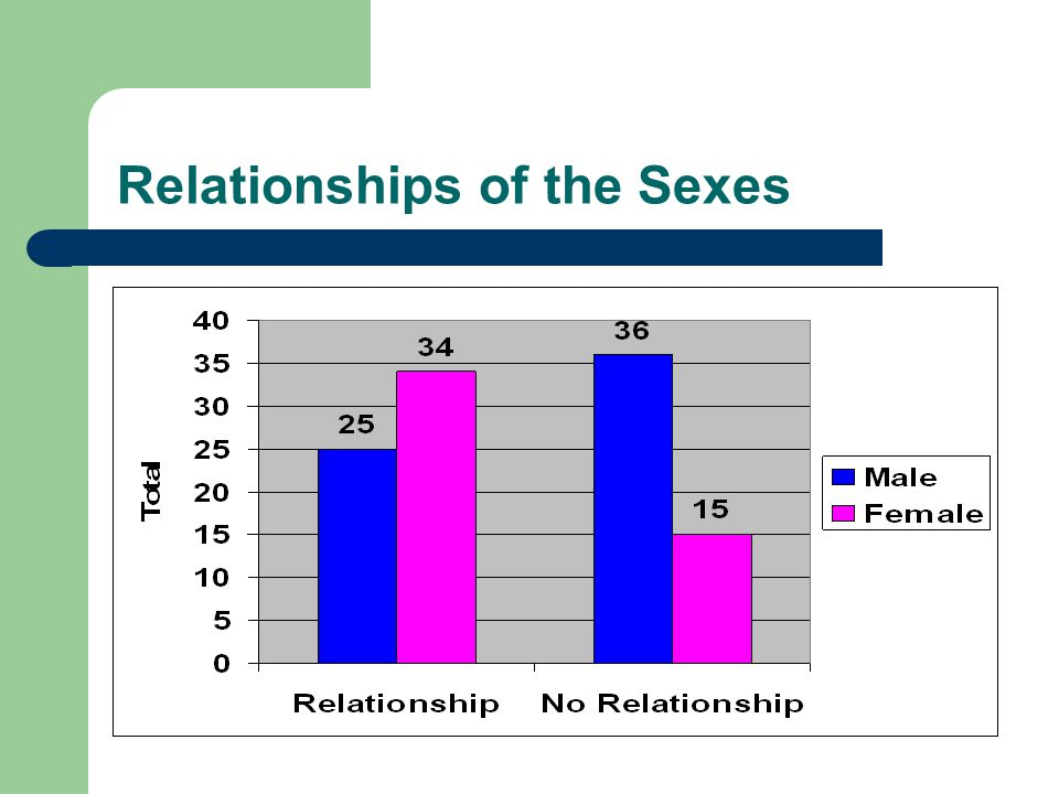 Relationships of the Sexes