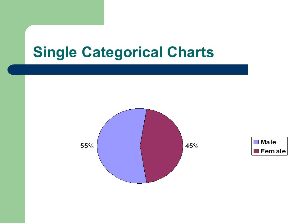 Single Categorical Charts