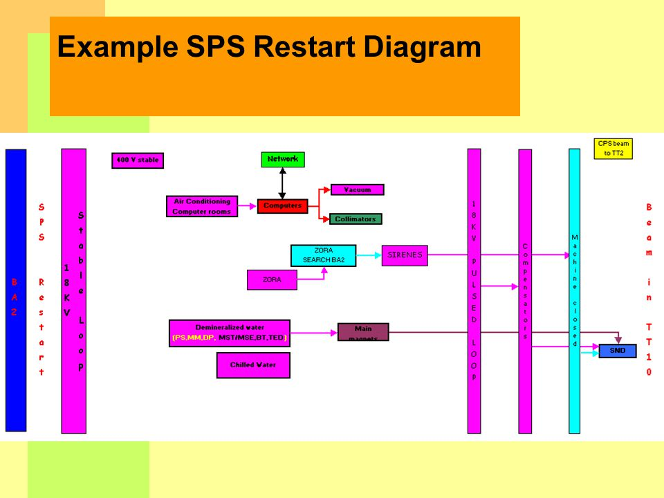 Example SPS Restart Diagram