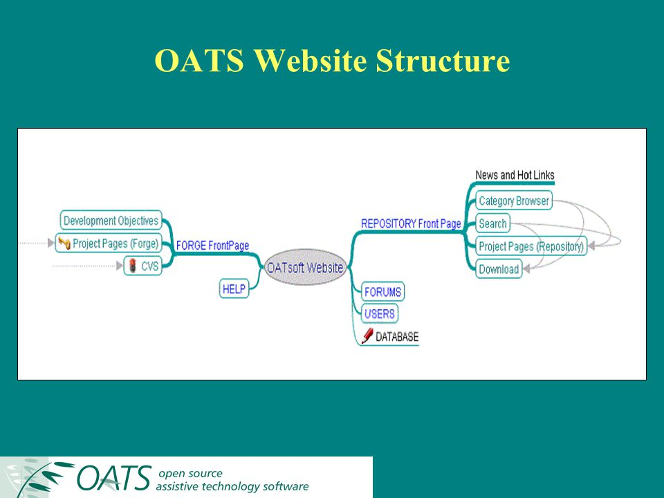 OATS Website Structure