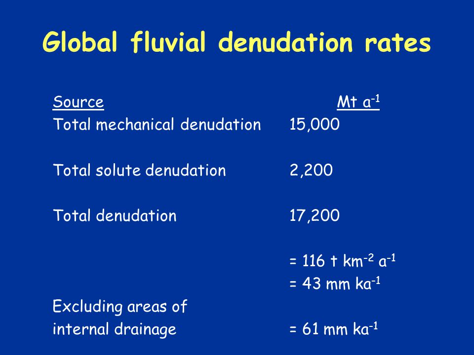 Global fluvial denudation rates SourceMt a -1 Total mechanical denudation15,000 Total solute denudation2,200 Total denudation17,200 = 116 t km -2 a -1 = 43 mm ka -1 Excluding areas of internal drainage= 61 mm ka -1