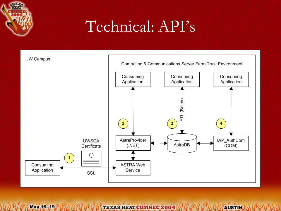 Technical: APIs