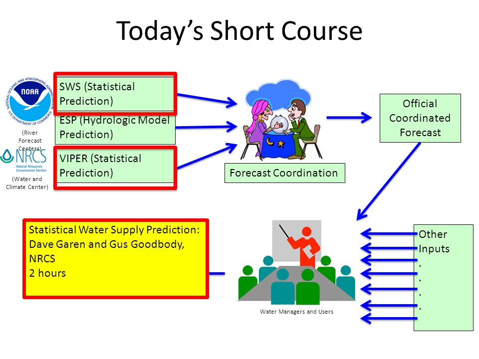 Todays Short Course SWS (Statistical Prediction) ESP (Hydrologic Model Prediction) (River Forecast Centers) VIPER (Statistical Prediction) (Water and Climate Center) Forecast Coordination Official Coordinated Forecast Water Managers and Users Other Inputs.