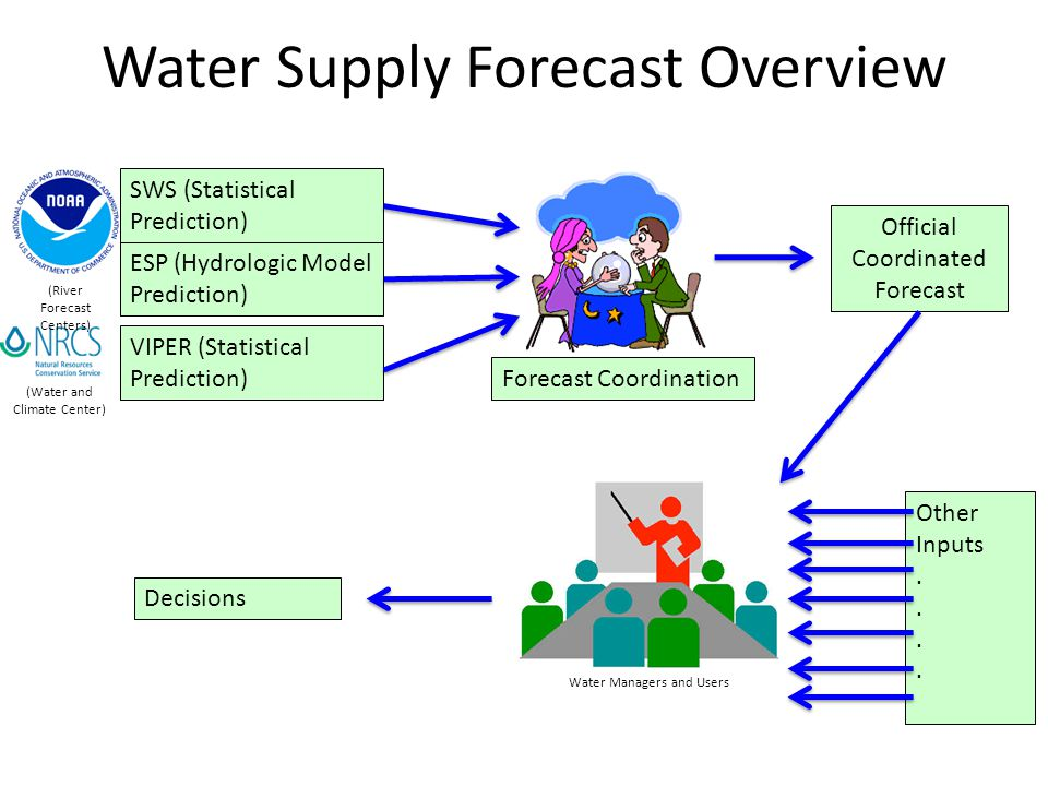 Water Supply Forecast Overview SWS (Statistical Prediction) ESP (Hydrologic Model Prediction) (River Forecast Centers) VIPER (Statistical Prediction) (Water and Climate Center) Forecast Coordination Official Coordinated Forecast Water Managers and Users Other Inputs.