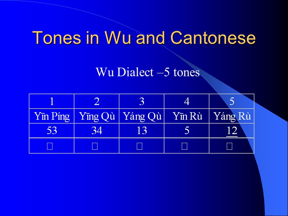 Tones in Wu and Cantonese Wu Dialect –5 tones