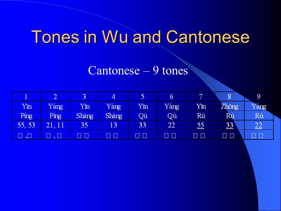Tones in Wu and Cantonese Cantonese – 9 tones