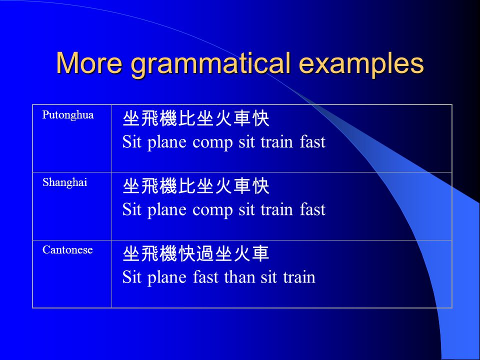 More grammatical examples Putonghua Sit plane comp sit train fast Shanghai Sit plane comp sit train fast Cantonese Sit plane fast than sit train