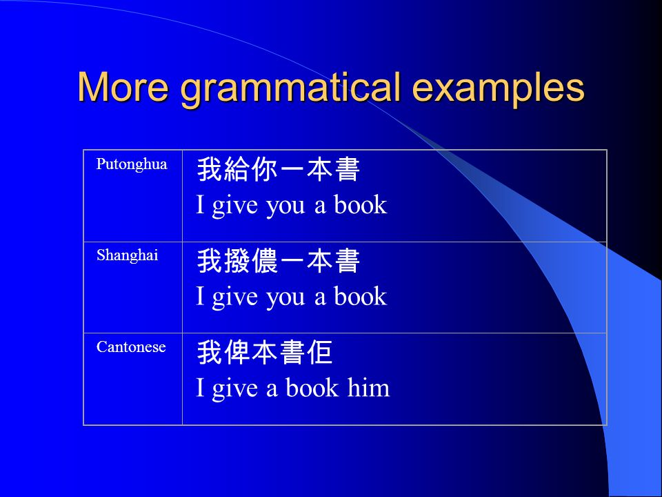 More grammatical examples Putonghua I give you a book Shanghai I give you a book Cantonese I give a book him