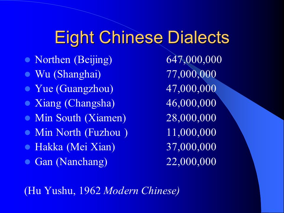 Eight Chinese Dialects Northen (Beijing) 647,000,000 Wu (Shanghai) 77,000,000 Yue (Guangzhou) 47,000,000 Xiang (Changsha) 46,000,000 Min South (Xiamen) 28,000,000 Min North (Fuzhou )11,000,000 Hakka (Mei Xian) 37,000,000 Gan (Nanchang) 22,000,000 (Hu Yushu, 1962 Modern Chinese)